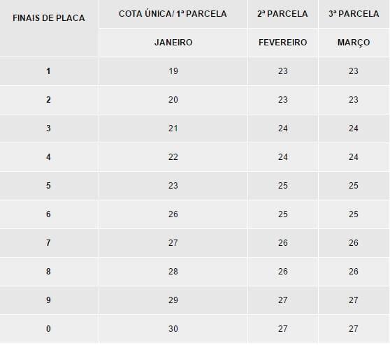 Tabela IPVA 2022 AP