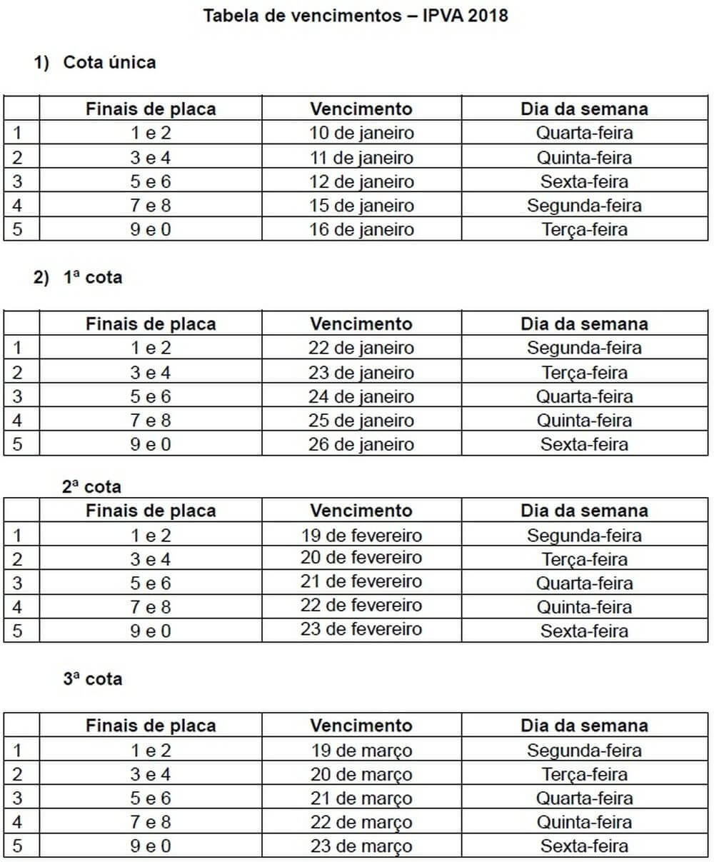 Tabela IPVA PR 2022