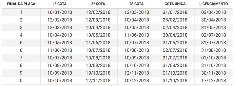 Tabela IPVA 2022 SC